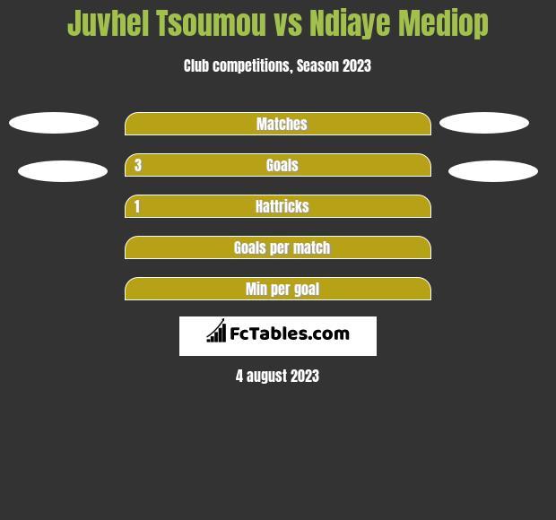 Juvhel Tsoumou vs Ndiaye Mediop h2h player stats