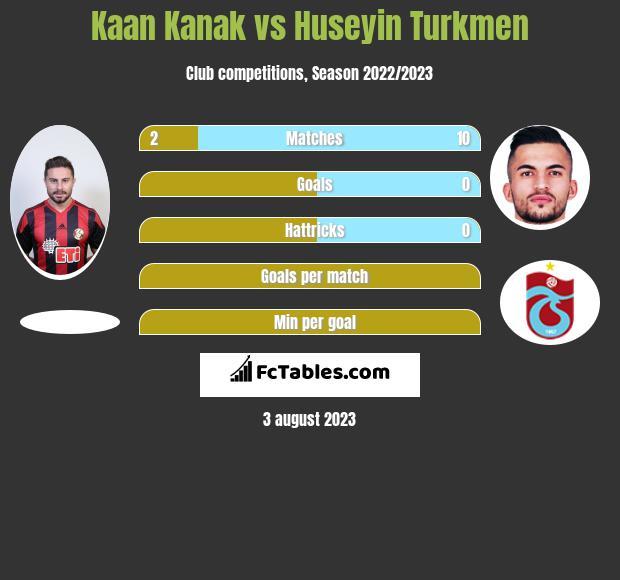Kaan Kanak vs Huseyin Turkmen infographic