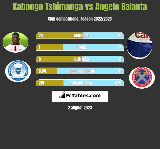 Kabongo Tshimanga vs Angelo Balanta h2h player stats
