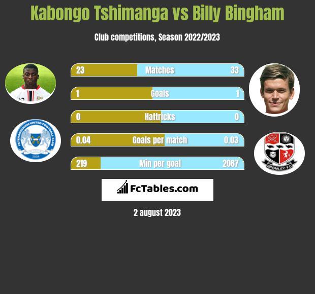 Kabongo Tshimanga vs Billy Bingham h2h player stats