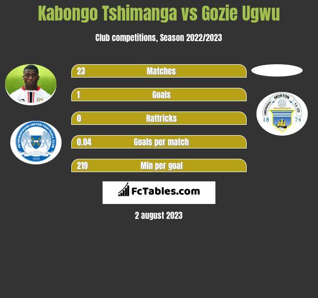 Kabongo Tshimanga vs Gozie Ugwu h2h player stats