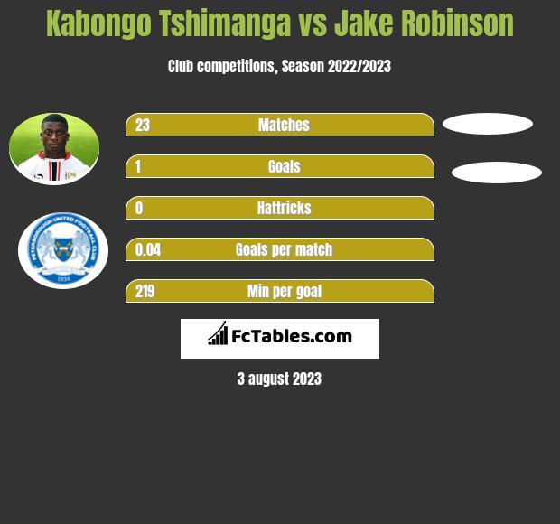 Kabongo Tshimanga vs Jake Robinson h2h player stats