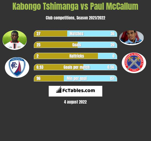 Kabongo Tshimanga vs Paul McCallum h2h player stats