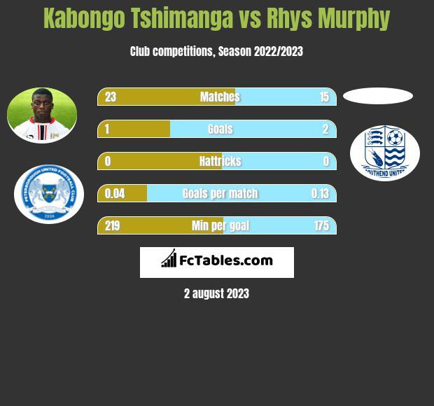 Kabongo Tshimanga vs Rhys Murphy h2h player stats
