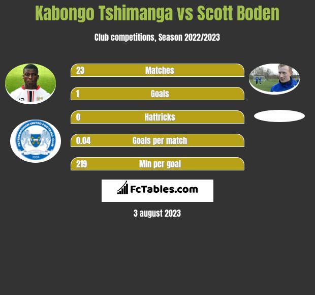 Kabongo Tshimanga vs Scott Boden h2h player stats