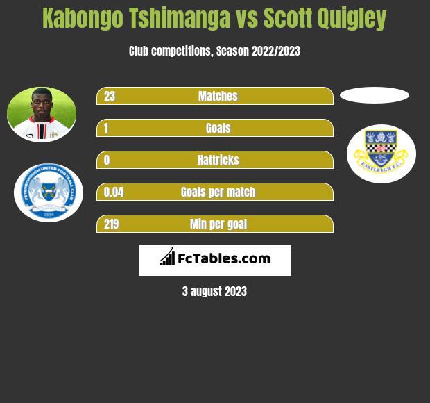 Kabongo Tshimanga vs Scott Quigley h2h player stats