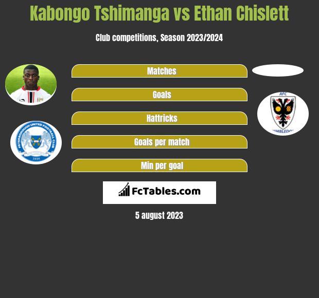 Kabongo Tshimanga vs Ethan Chislett h2h player stats