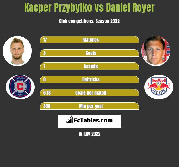 Kacper Przybyłko vs Daniel Royer h2h player stats