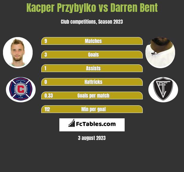 Kacper Przybylko vs Darren Bent h2h player stats