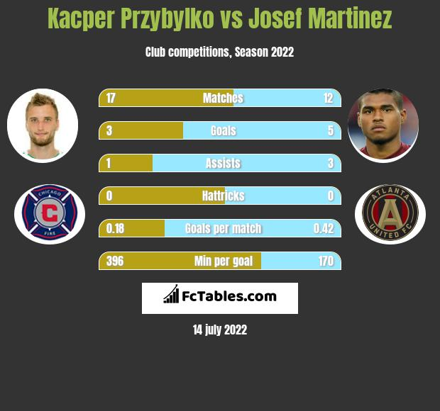 Kacper Przybylko vs Josef Martinez h2h player stats
