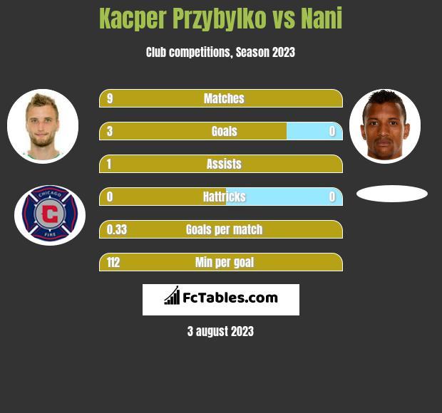 Kacper Przybylko vs Nani h2h player stats