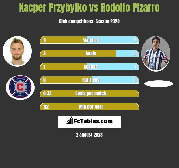 Kacper Przybylko vs Rodolfo Pizarro h2h player stats