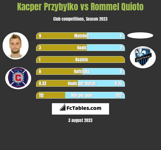 Kacper Przybylko vs Rommel Quioto h2h player stats