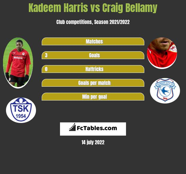 Kadeem Harris vs Craig Bellamy infographic