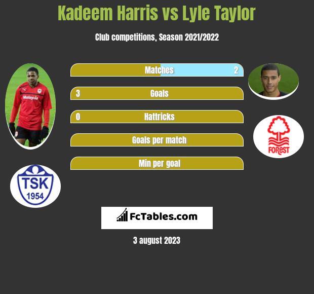 Kadeem Harris vs Lyle Taylor infographic