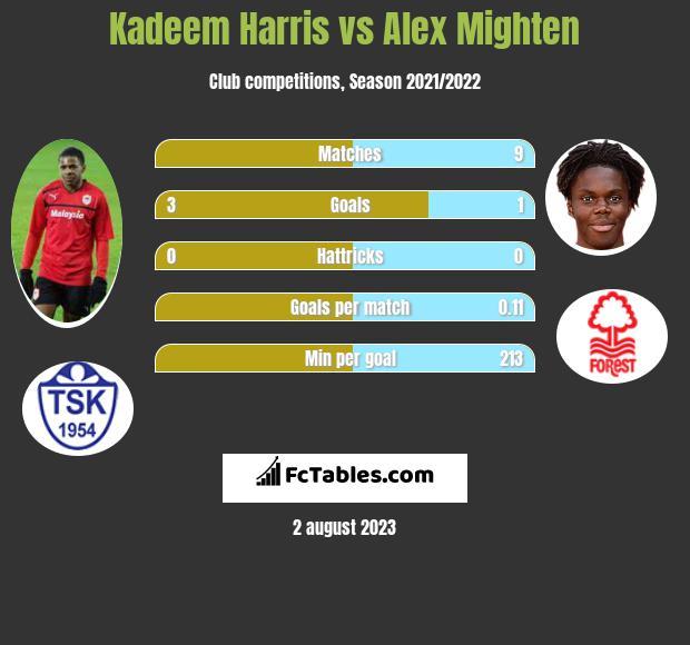 Kadeem Harris vs Alex Mighten infographic