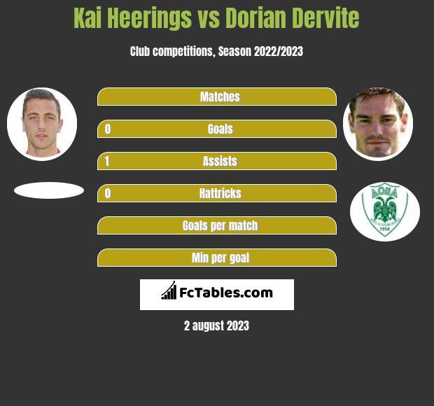 Kai Heerings vs Dorian Dervite infographic