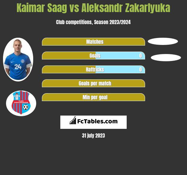 Kaimar Saag vs Aleksandr Zakarlyuka h2h player stats