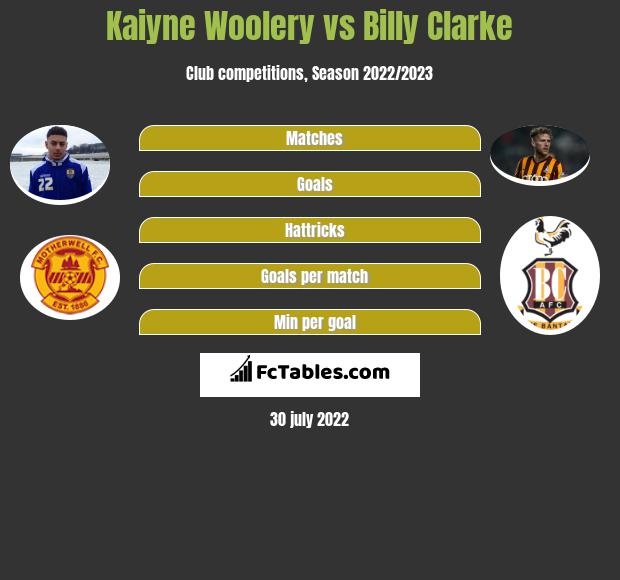Kaiyne Woolery infographic statistics for Grimsby
