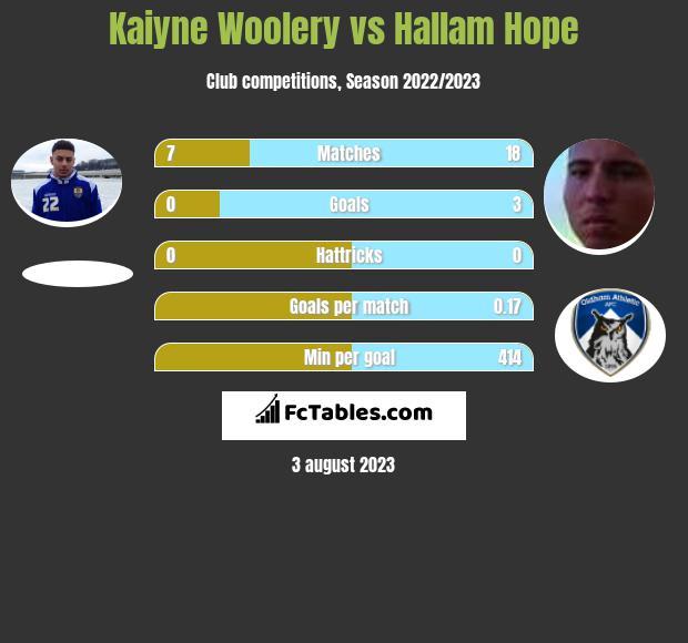 Kaiyne Woolery vs Hallam Hope infographic