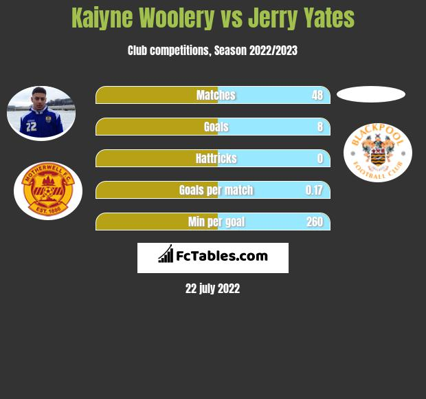 Kaiyne Woolery vs Jerry Yates infographic