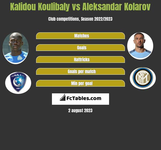 Kalidou Koulibaly vs Aleksandar Kolarov infographic