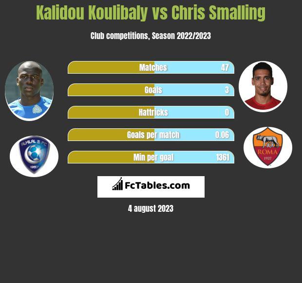 Kalidou Koulibaly vs Chris Smalling infographic