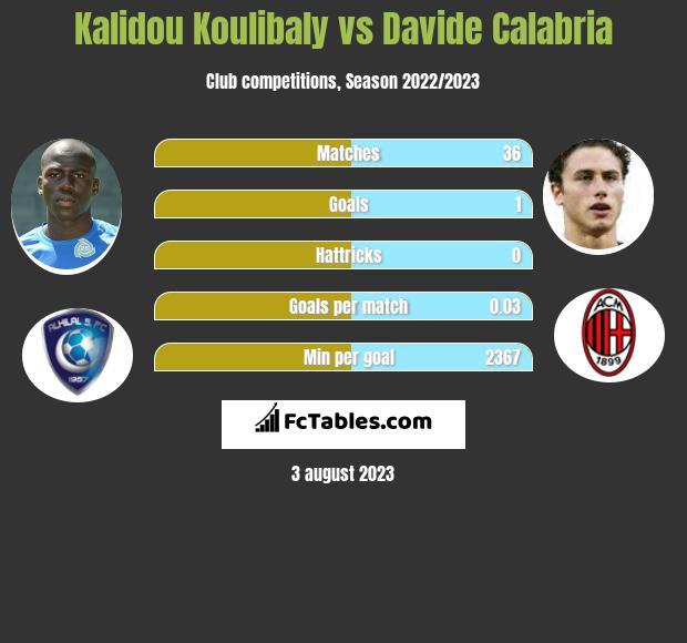 Kalidou Koulibaly vs Davide Calabria infographic