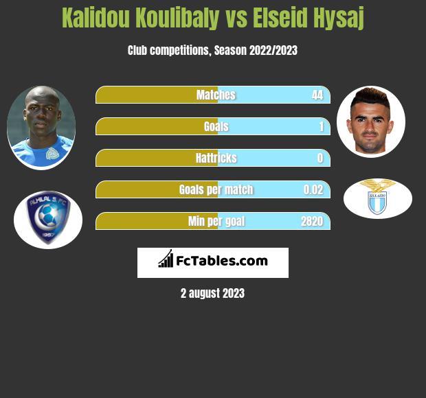 Kalidou Koulibaly vs Elseid Hysaj infographic