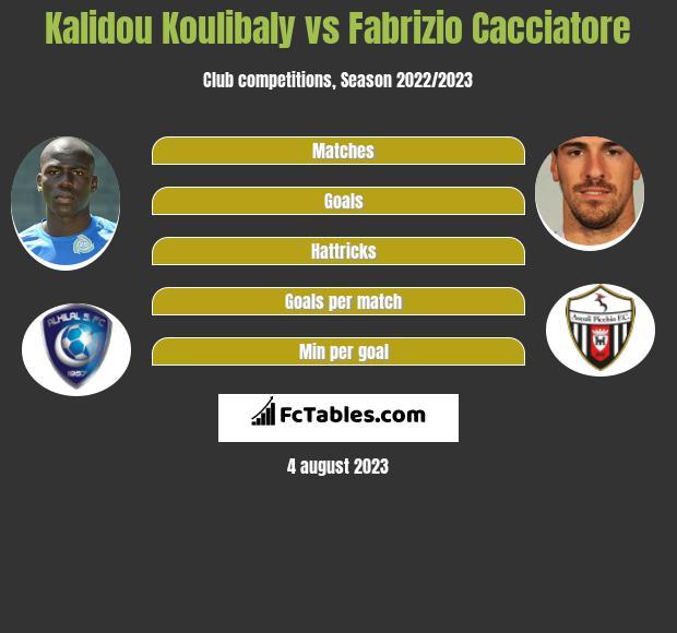 Kalidou Koulibaly vs Fabrizio Cacciatore infographic
