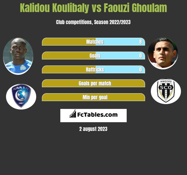 Kalidou Koulibaly vs Faouzi Ghoulam infographic