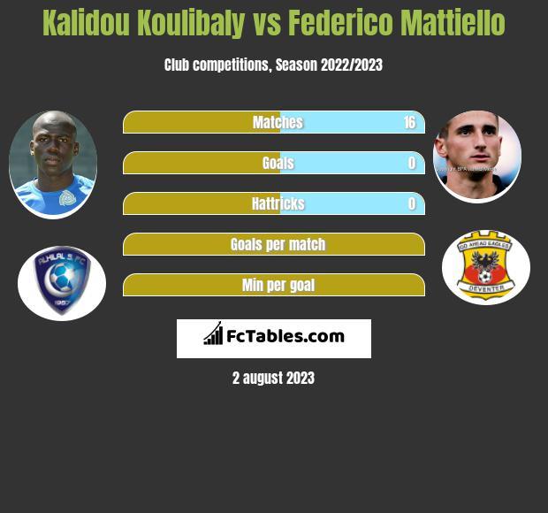 Kalidou Koulibaly vs Federico Mattiello infographic