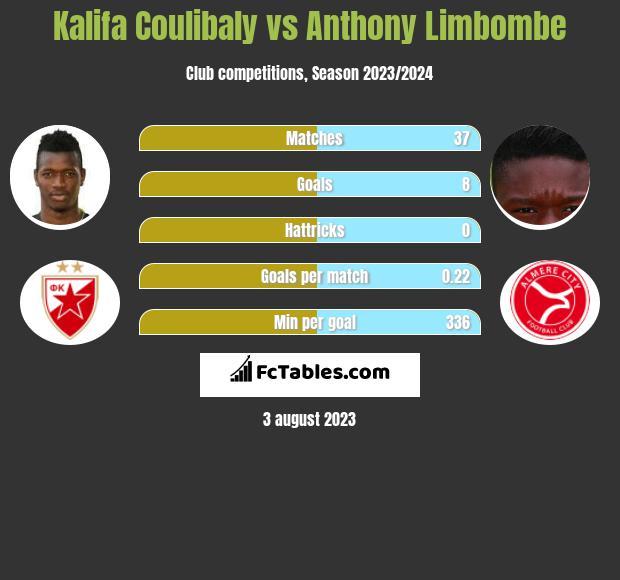 Kalifa Coulibaly vs Anthony Limbombe infographic