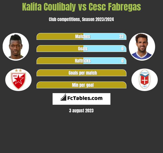 Kalifa Coulibaly vs Cesc Fabregas infographic