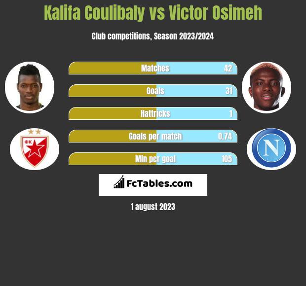 Kalifa Coulibaly vs Victor Osimeh infographic