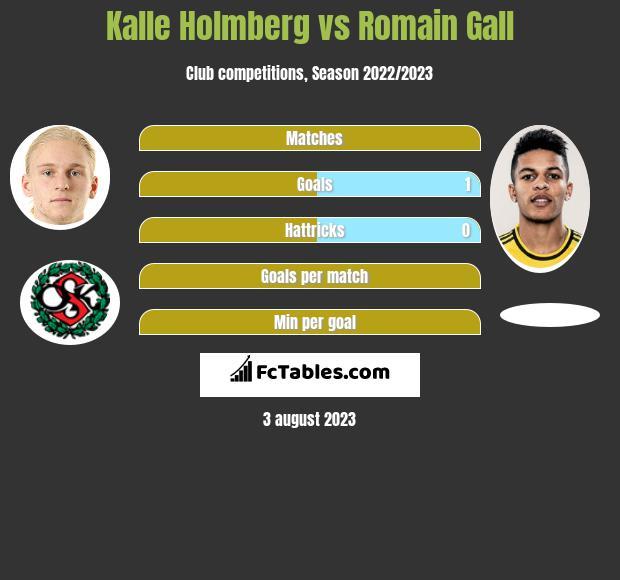 Kalle Holmberg vs Romain Gall h2h player stats