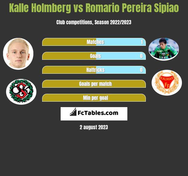Kalle Holmberg vs Romario Pereira Sipiao h2h player stats