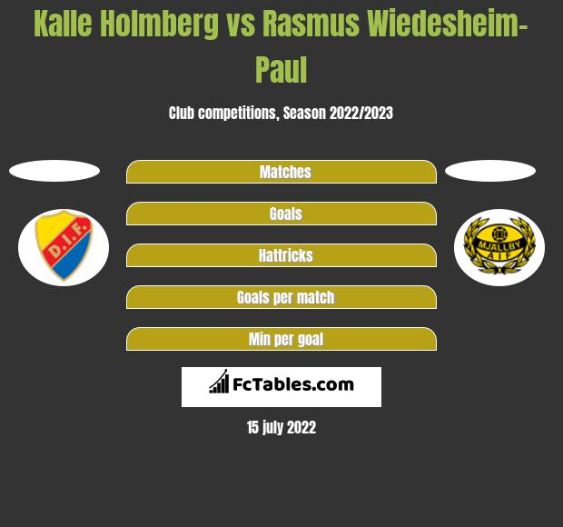 Kalle Holmberg vs Rasmus Wiedesheim-Paul h2h player stats