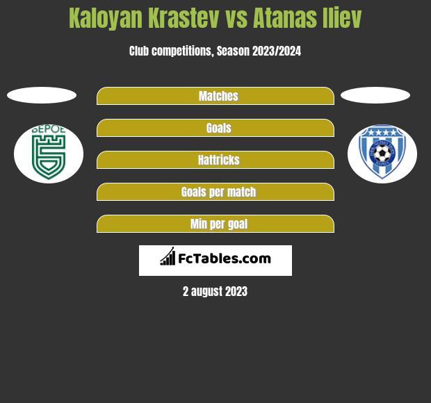 Kaloyan Krastev vs Atanas Iliev h2h player stats