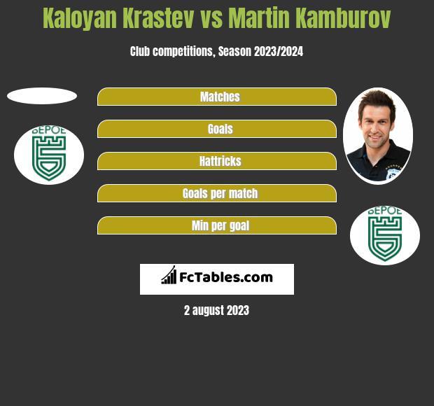 Kaloyan Krastev vs Martin Kamburov h2h player stats
