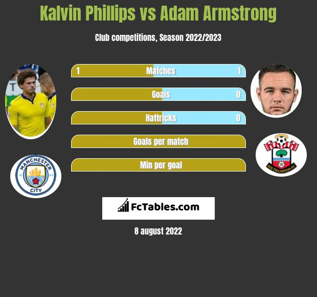 Kalvin Phillips vs Adam Armstrong infographic