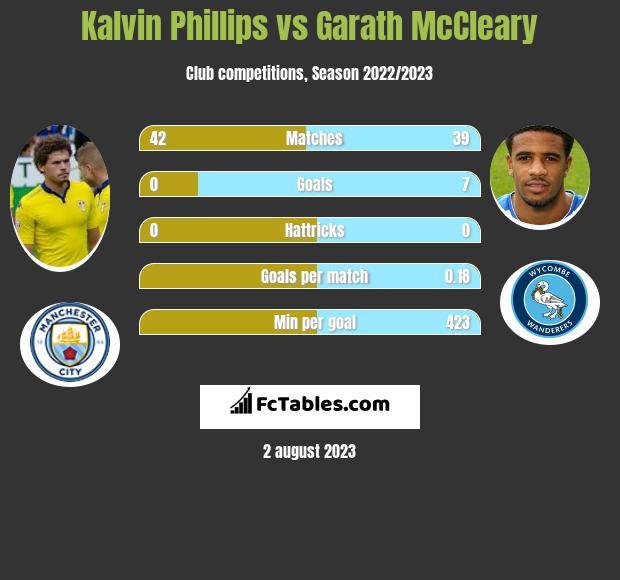 Kalvin Phillips vs Garath McCleary infographic