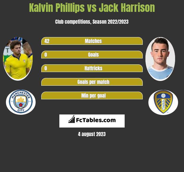 Kalvin Phillips vs Jack Harrison infographic