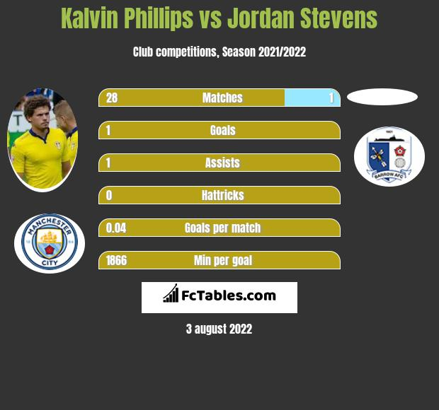 Kalvin Phillips vs Jordan Stevens infographic