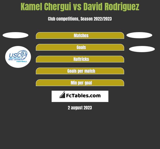 Kamel Chergui vs David Rodriguez h2h player stats