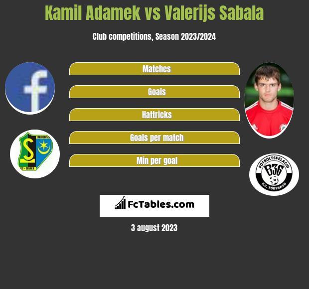 Kamil Adamek vs Valerijs Sabala h2h player stats