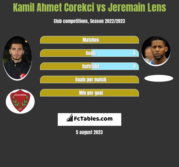 Kamil Ahmet Corekci vs Jeremain Lens infographic
