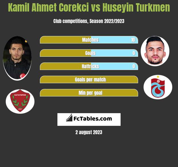 Kamil Ahmet Corekci vs Huseyin Turkmen infographic