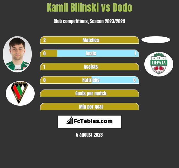 Kamil Bilinski vs Dodo h2h player stats