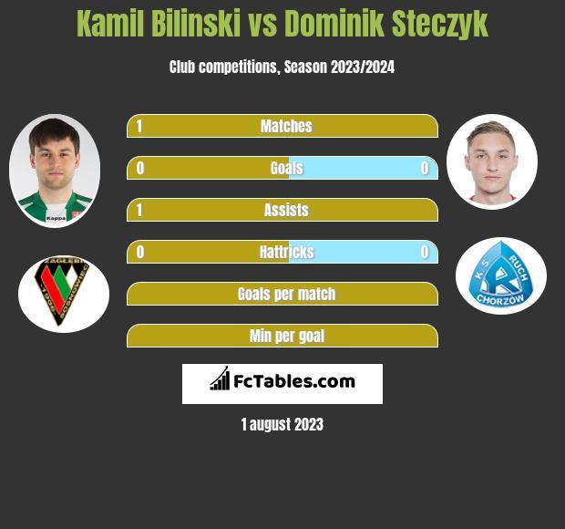 Kamil Bilinski vs Dominik Steczyk - Compare two players ...